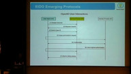 ORCHESTRATING ENTERPRISEIDENTITY USING EIDO